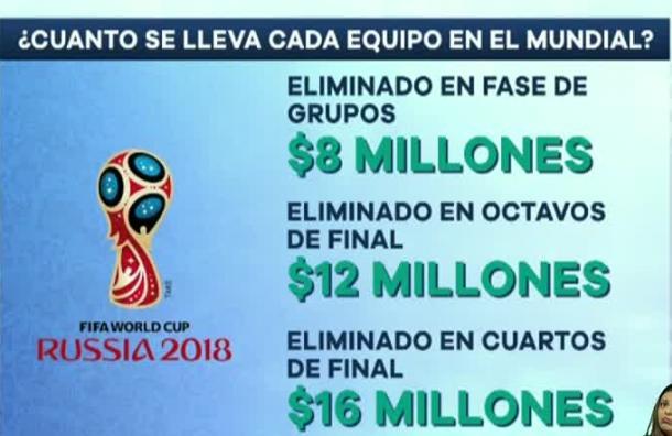 ¿Cuánto se lleva cada equipo en el Mundial?